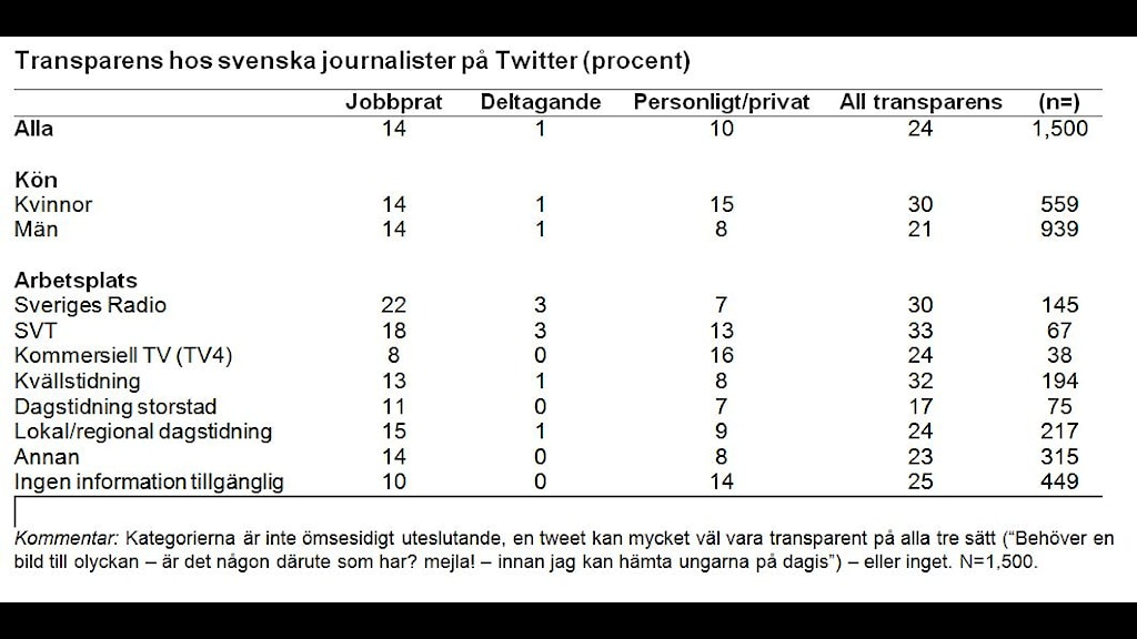 Diagram: Transparens hos svenska journalister på Twitter (procent)