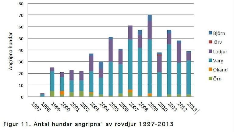Tabell från viltskadestatistik 2013 SLU