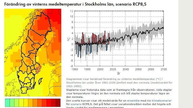 Visar ett utklipp från SMHI:s webbplats, bland annat en karta över Sverige och temperaturstaplar