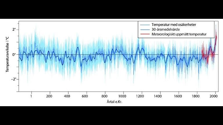 Kurva som visar att temperaturen stiger de senaset trettio åren och att romerska värmeperioden och medeltida värmeperioden var ungefär lika varma som 1900-talet.