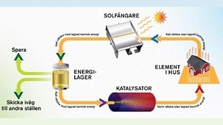 Schema över energisystemet Most.