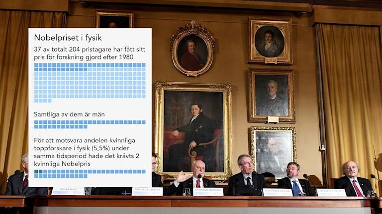 Bengt Holmström och Oliver Hart, Nobelpristagare i ekonomi. Bernard L. Feringa, Fraser Stoddart och Jean Pierre Sauvage, Nobelpristagare i kemi. Michael Kosterlitz och Duncan Haldane, Nobelpristagare i fysik.