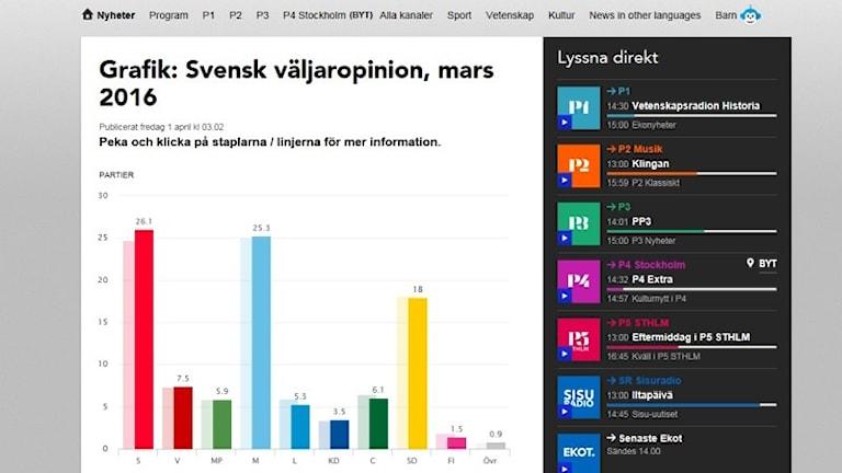Bild på stapeldiagram från svensk väljaropinion mars 2016. Grafik: Liv Widell, Ekot