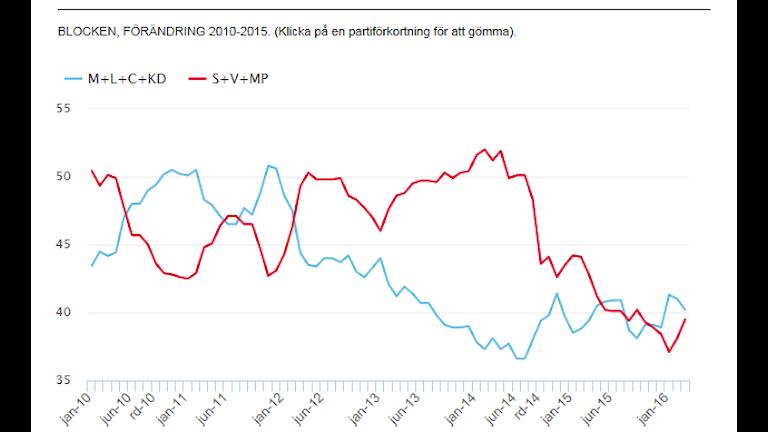 Bild föreställande diagram över förändringar för politiska block från svensk väljaropinion mars 2016