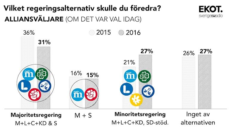 Regeringsbildning alliansväljare. Källa: Novus. Grafik: Sveriges Radio