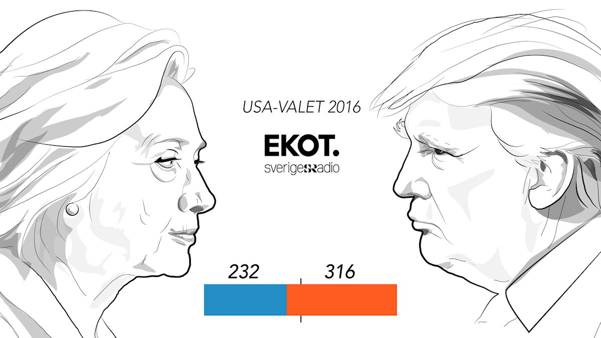 Grafik visar antal elektorer till Clinton och Trump. 232 till Clinton och 316 till Trump. Grafik och illustration: Liv Widell/Sveriges Radio.