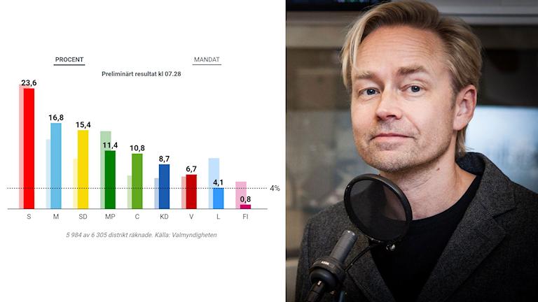 Kollage av det preliminära resultatet i EU-valet, av rösterna räknade måndag morgon samt Ekots Fredrik Furtenbach