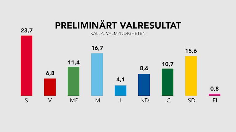 Grafik Preliminärt valresultat