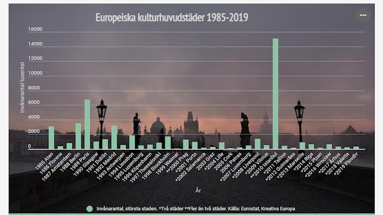 Europeiska kulturhuvudstäder 1985-2019