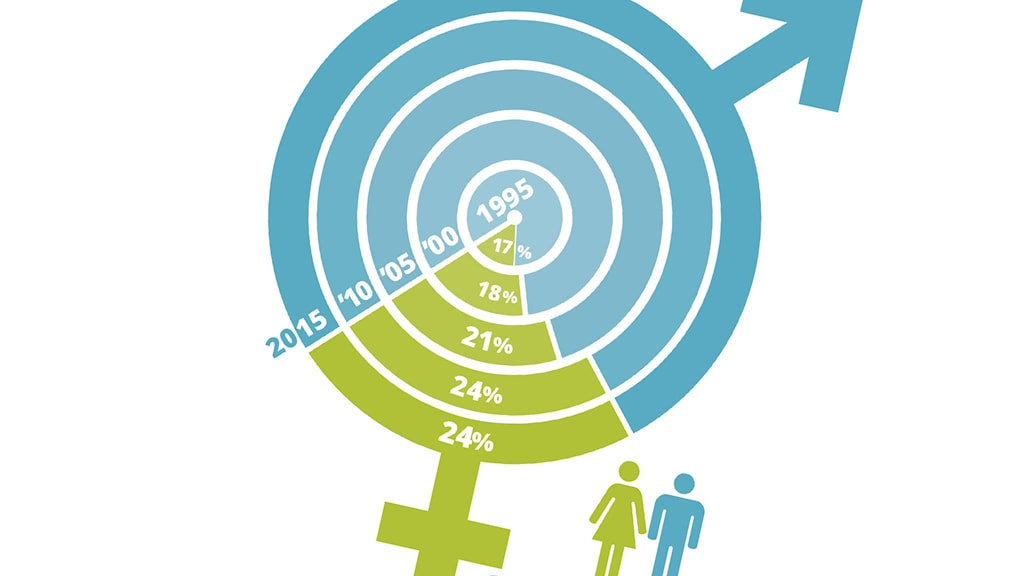 Gender inequality in the news 1995-2015
