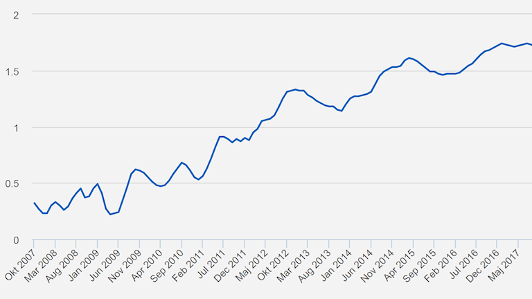 Graf över bolånemarginalernas utveckling