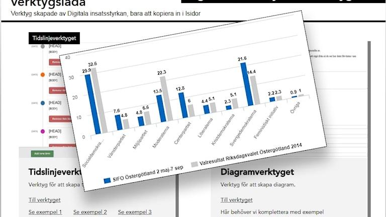 Bild av ett stapeldiagram som ligger ovanpå en screenshot av verktygslådan