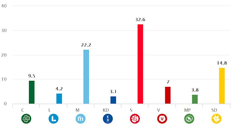 Statistics Sweden's Party Preference Survey.