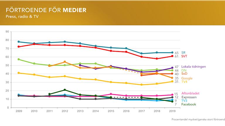 Förtroendebarometern medier 2019