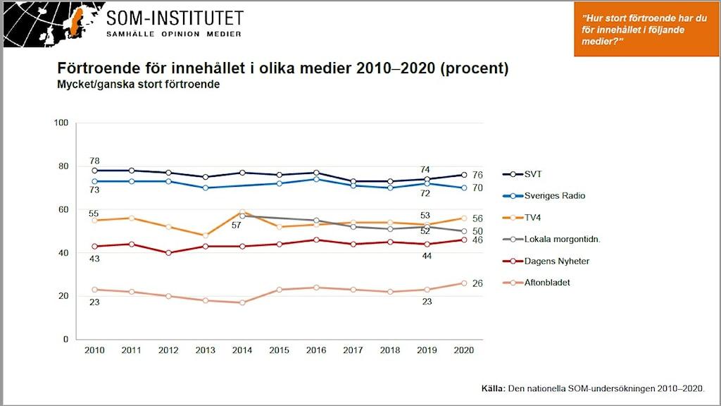 SOM 2021 Förtroende för medier övergripande