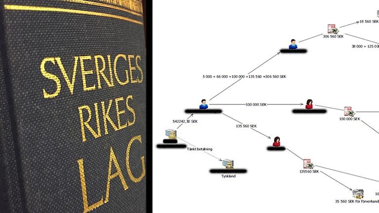 """Kollage där vänstra halvan är en lagbok med texten """"sveriges rikes lag"""" i guld mot svart, och högra halvan är ett flödsesschema mot vit bakgrund, som illustrerar hur pengar förts mellan olika konton, taget från förundersökningen."""