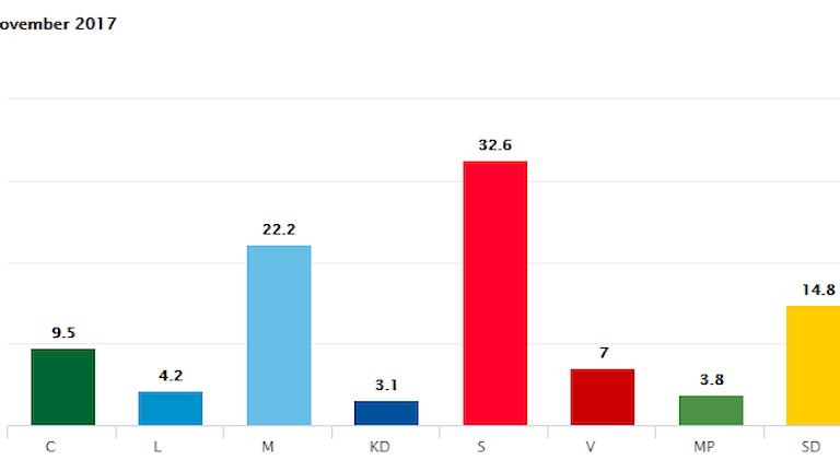 Grafik: Staplar med partiernas färger.