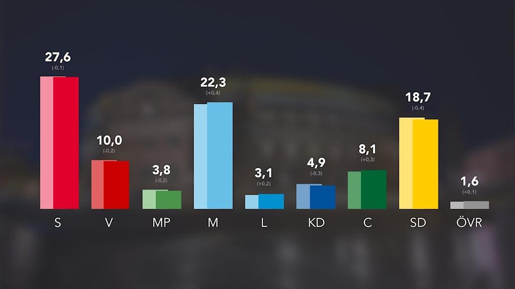 Bild som visar grafer för svensk väljaropinion januari 2021.