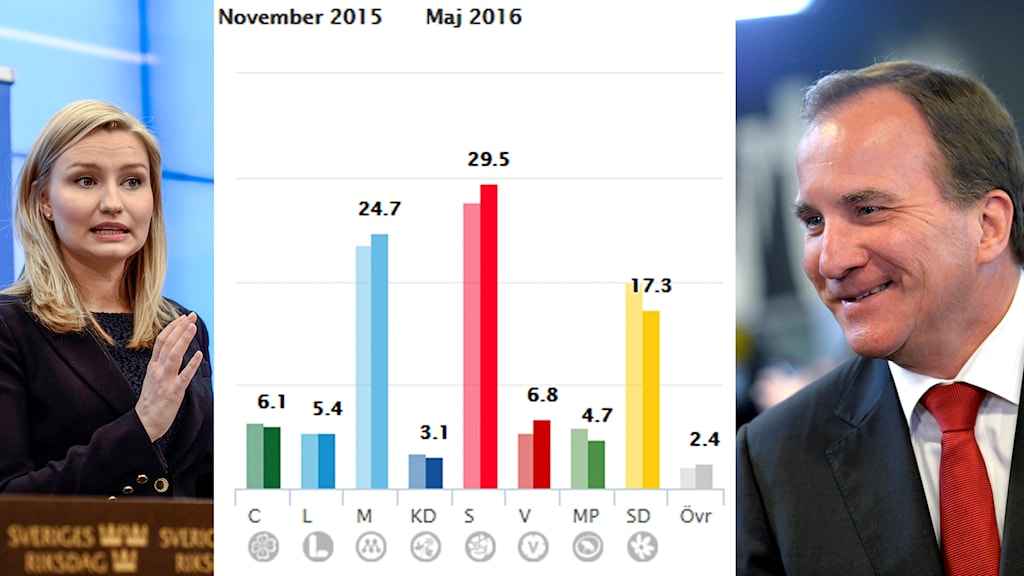 Kristdemokraterna får rekordlågt stöd i SCBs partisympatiundersökning. Socialdemokraterna går uppåt.