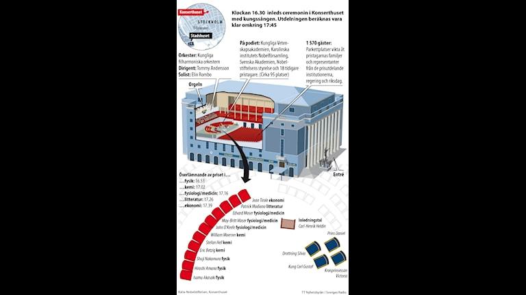 Nobelprisutdelningen i Konserthuset. TT Nyhetsbyrån