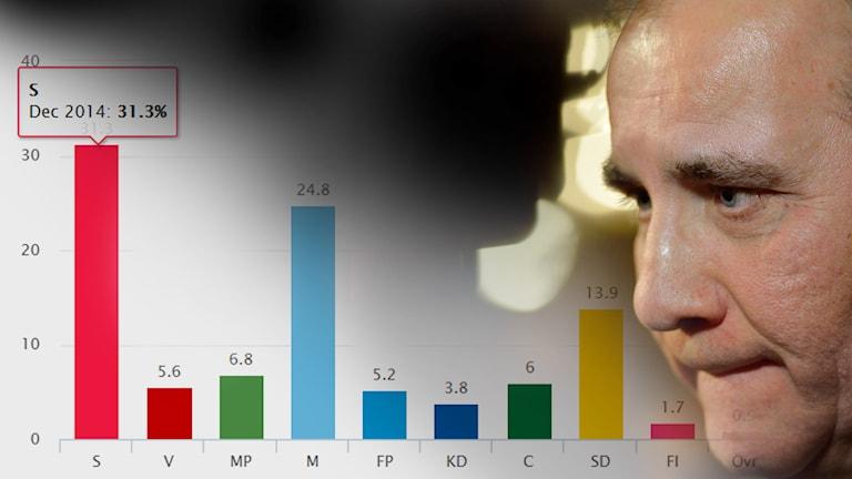 Stefan Löfven, vinnare i Novus undersökning Svensk väljaropinion för december månad 2014. Foto: TT / Sveriges Radio