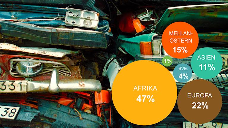 Nära hälften av de olagliga laster med skräp som stoppats var på väg till Afrika. Mellanöstern utgör tillsammans med övriga Asien en dryg fjärdedel av de upptäckta fallen. Källa: Naturvårdsverket. Grafik: Liv Widell. Foto: Pål Sommelius/TT