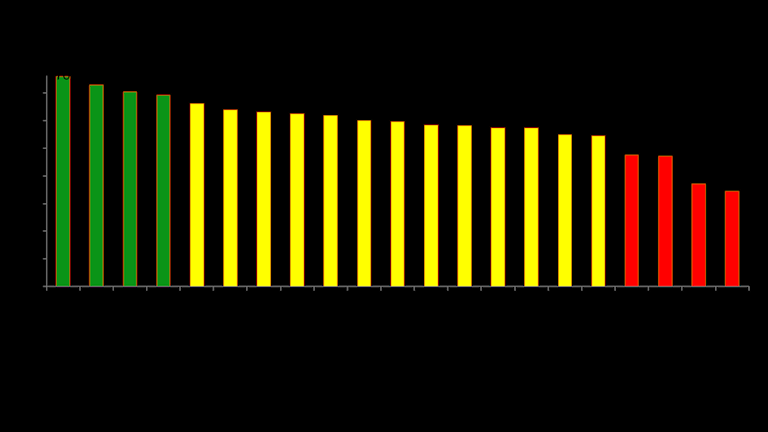 Myndighetsbarometern MOA Nordic brand 2015.