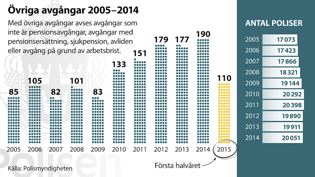 Graphic from police, showing how many police left the force for reasons other than retirement, disability, death or being laid off. The right side shows total number of police by year. Grafic by Martin Thelander from Swedish Police.