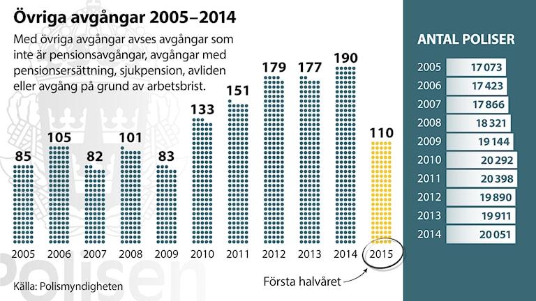 Grafik, polisens pensionsavgångar