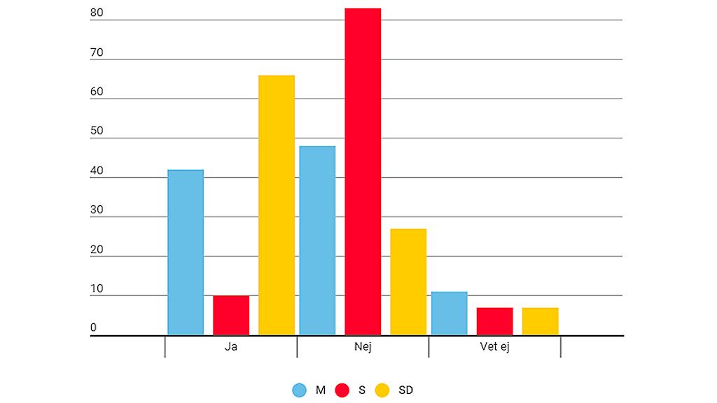 Staplar visar partisympatisörernas svar om nyval. Grafik: Susanne Lindeborg/Sveriges Radio.
