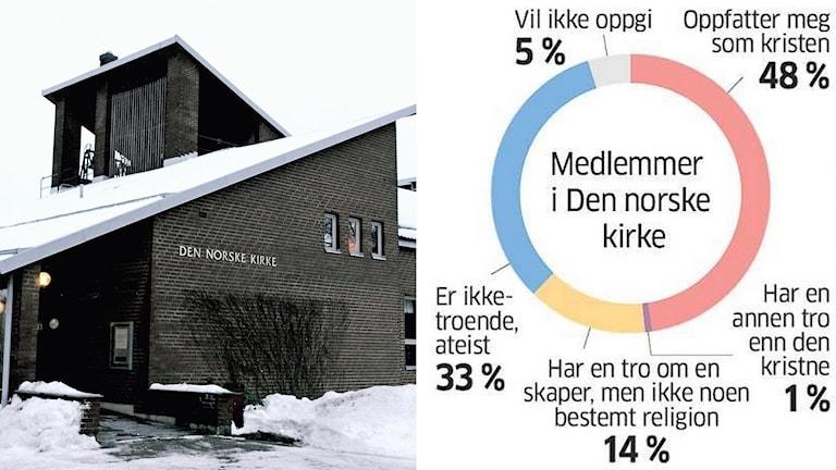 Ateister i norska kyrkan Foto: TT och Aftenposten