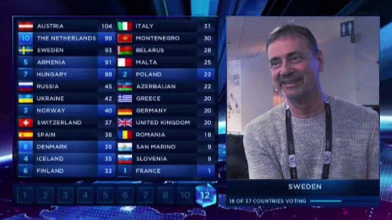 Christer Björkman inklippt i Eurovision poängomröstning