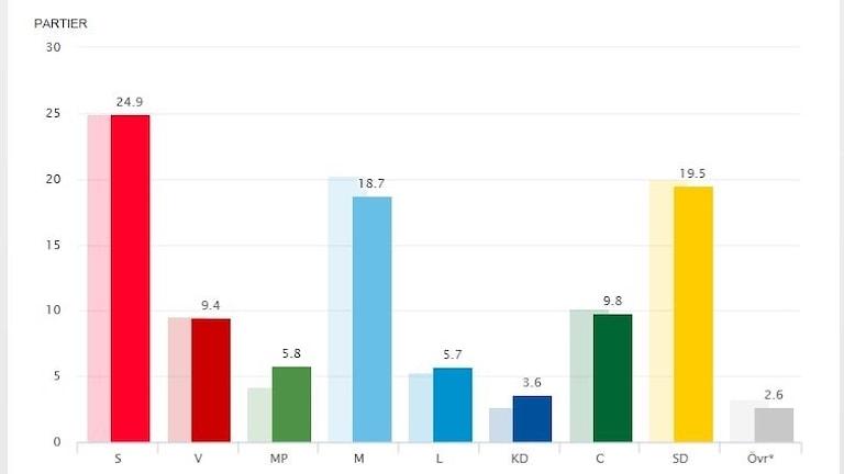 Grafik: Svensk väljaropinion, augusti 2018