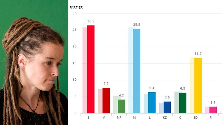 Delad bild: Amanda Lind och statistik