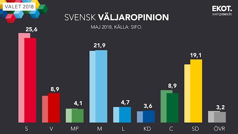 Grafik: Svensk väljaropinion, maj 2018