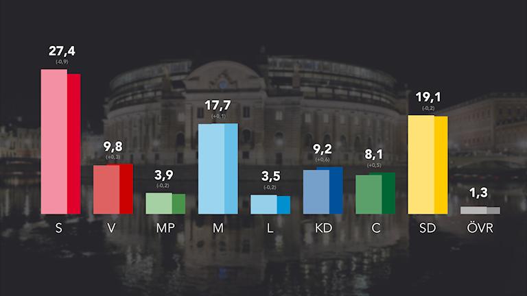 Bildkollage: senaste SVO-siffrorna och en bild på riksdagshuset.