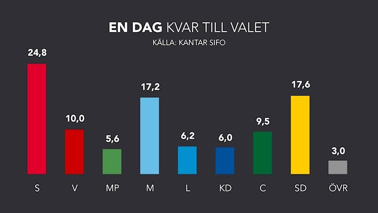 Grafik visar opinionsstöd för partierna en dag innan valet. Grafik: Samuel Skoog/Sveriges Radio.