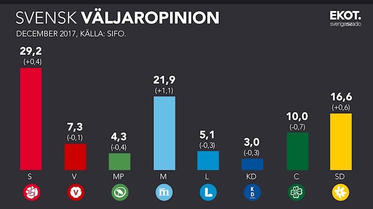 Partiernas upp- och nedgångar enligt den senaste mätningen