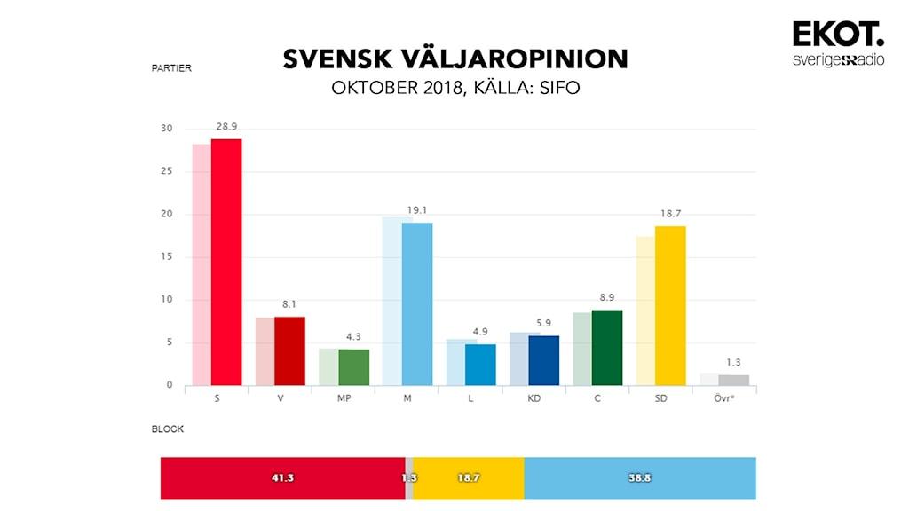 Svensk Väljaropinion Oktober 2018, källa: SIFO