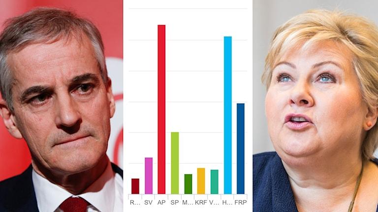 Borgerlig majoritet i norska valet enligt valmyndighetens första prognos.