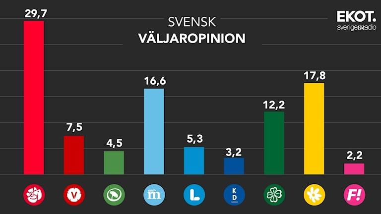 Grafik: Sveriges Radio