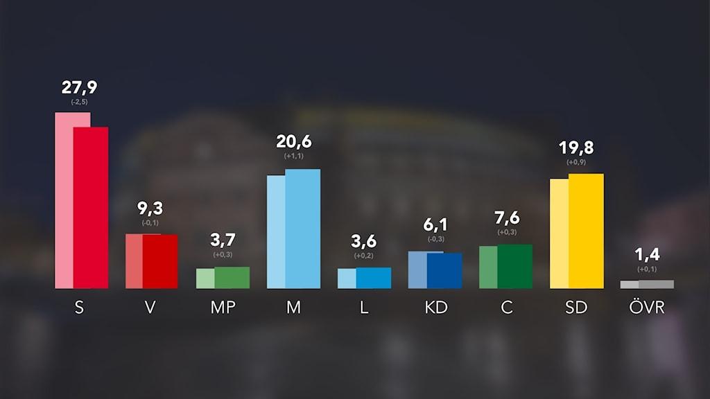 Grafik som visar siffrorna från månadens SVO.
