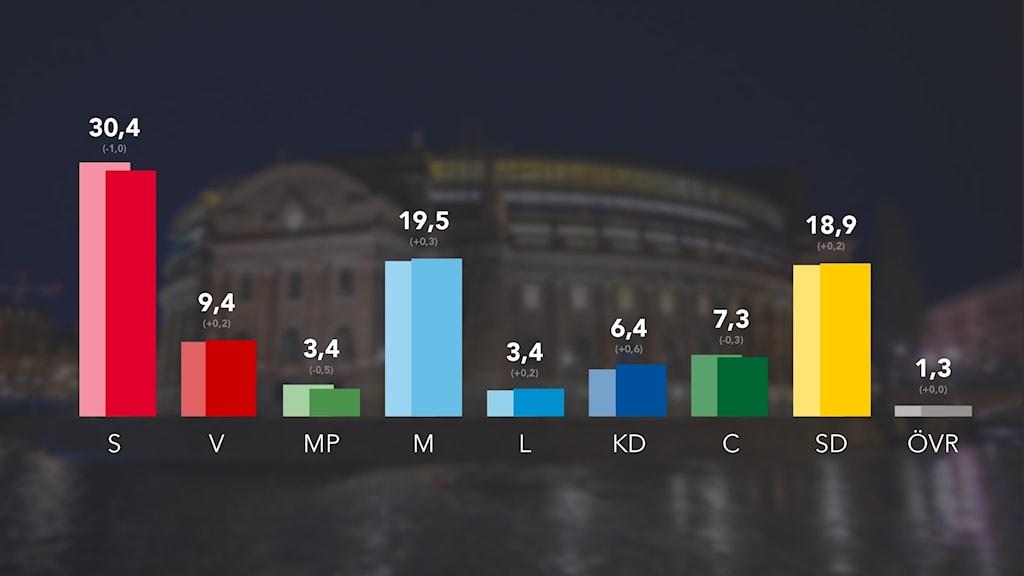 Grafik som visar siffrorna från SVO:n.
