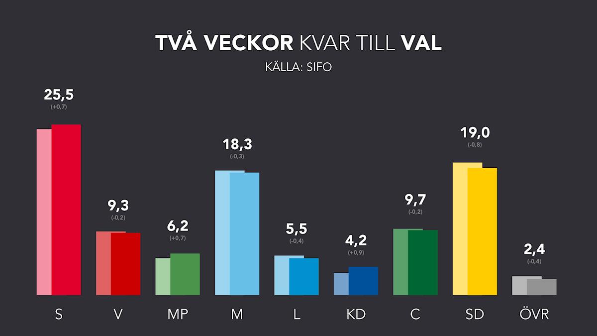 Svensk väljaropinion - två veckor till val
