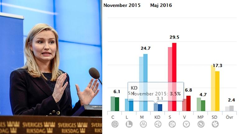 Kristdemokraterna får rekordlågt stöd i SCBs partisympatiundersökning.