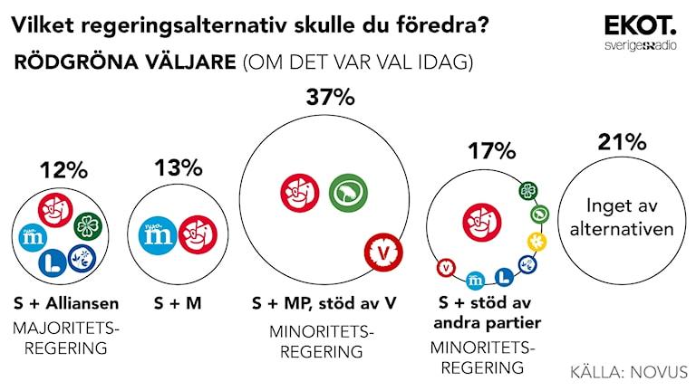 Rödgröna väljare. Novus har på uppdrag av Ekot genomfört en undersökning om vilket regeringsalternativ väljarna föredrar om varken de rödgröna eller alliansen får egen majoritet. Undersökningen är genomförd 29 september – 5 oktober 2016 i Novus Sverigepanel, en riksrepresentativ och slumpmässigt rekryterad webbpanel. Totalt har 2006 intervjuer genomförts. Deltagarfrekvensen för undersökningen är 58 %. Grafik: Sveriges Radio