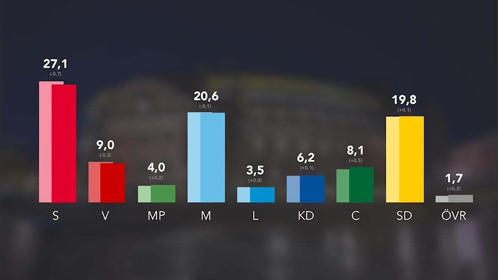 Bild som visar siffrorna för månadens SVO.