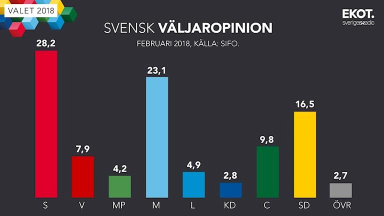 رسم بياني لاستبيان قياس دعم الناخبين فبراير/شباط  2018