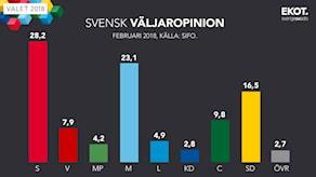 Grafik: Svensk väljaropinion, februari 2018