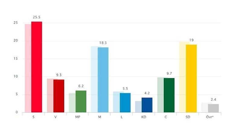 Grafik: Svensk väljaropinion – två veckor till val